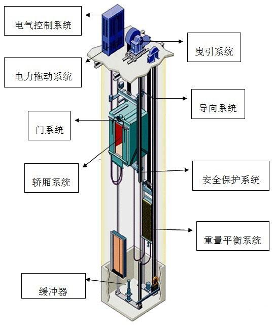 电梯井道多灯双控开关接线图解